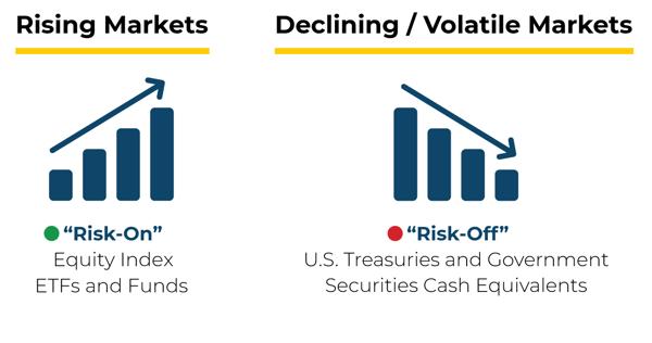 Risk-On-Off_DGF